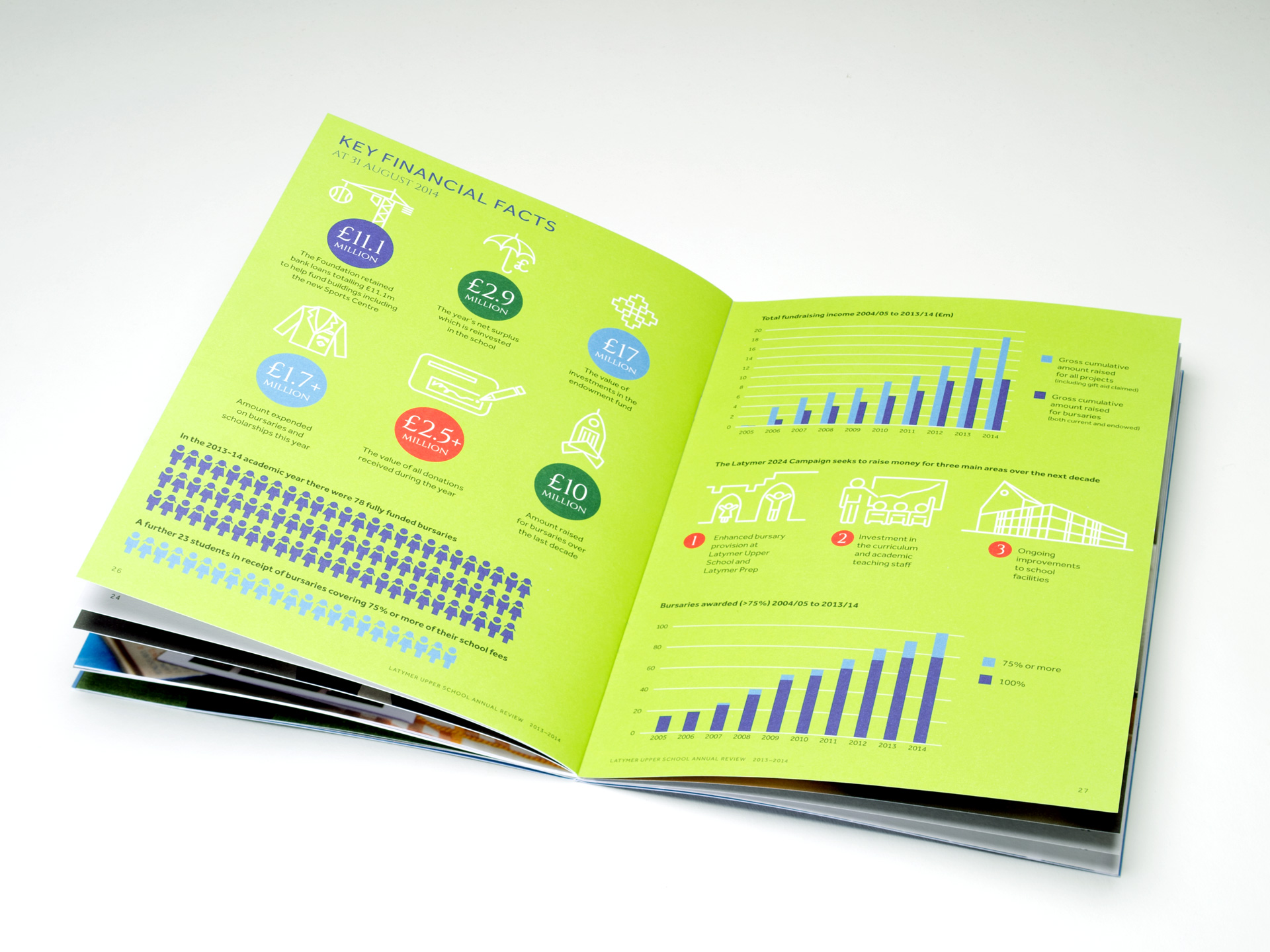 Latymer Upper School Annual Reports