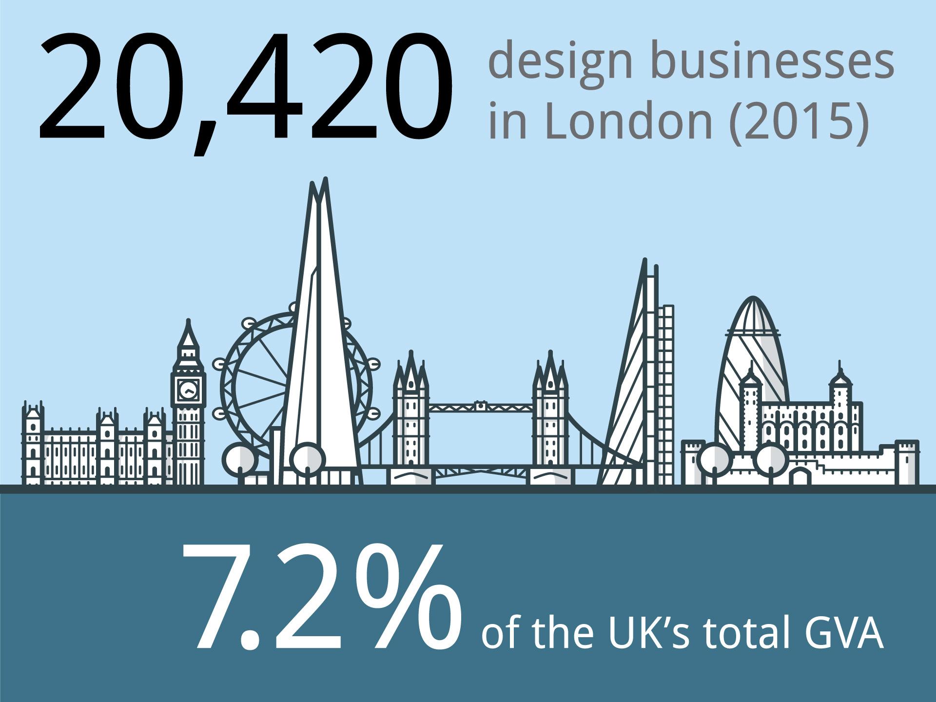 London design capital of the world